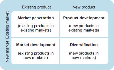 Ansoff's product matrix